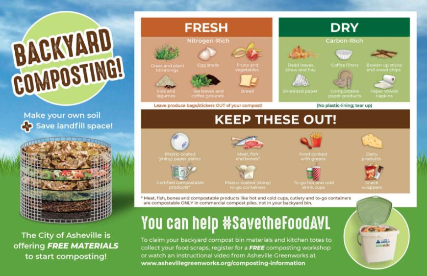 backyard composting info graphic