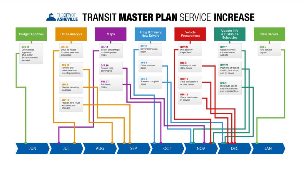 Transit Master Plan Implementation Timeline