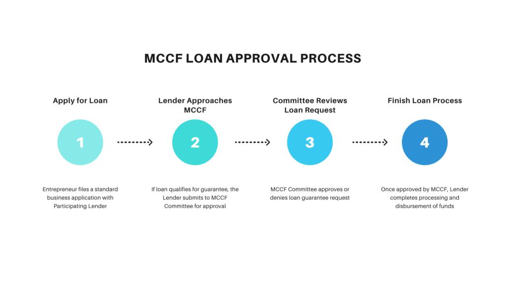 Description of MCCF Loan Approval Process