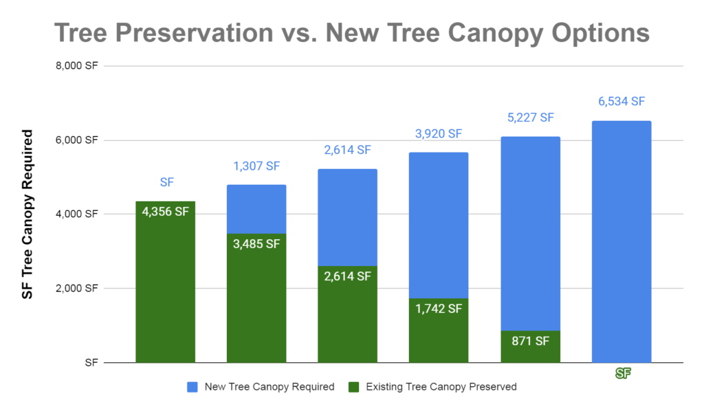 tree preservation vs. new tree canopy options