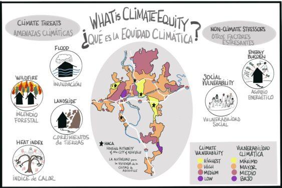 Asheville Climate equity illustration