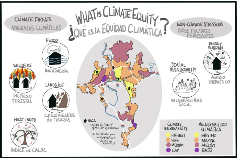 Asheville Climate equity illustration