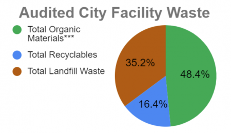 Asheville food waste audut chart